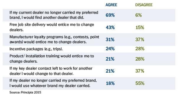 2015 Roofing Contractor Survey Results - Principia