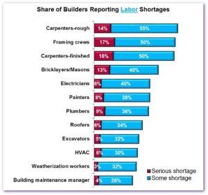 NAHB Labor Shortages