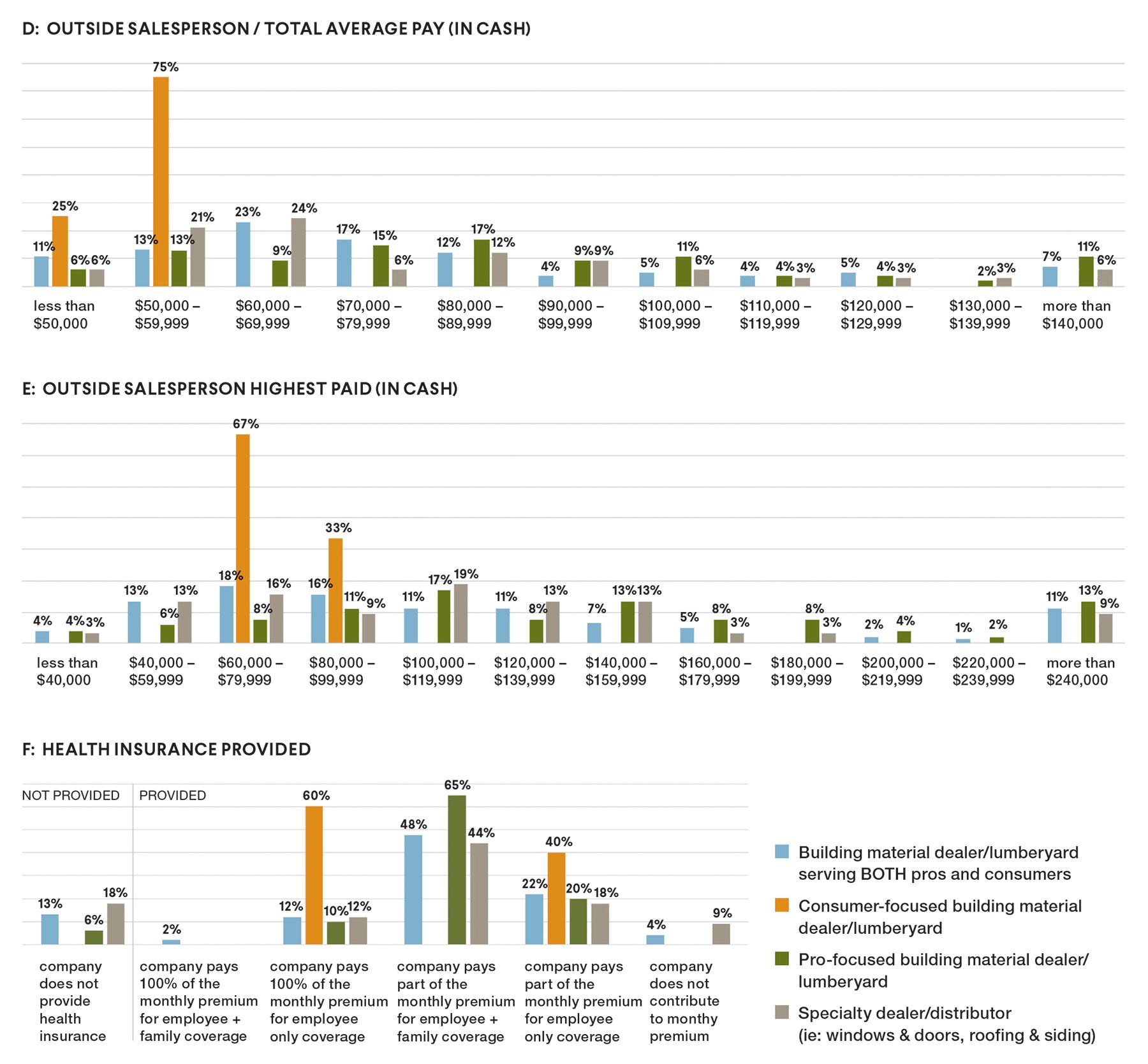 Charts Compensation