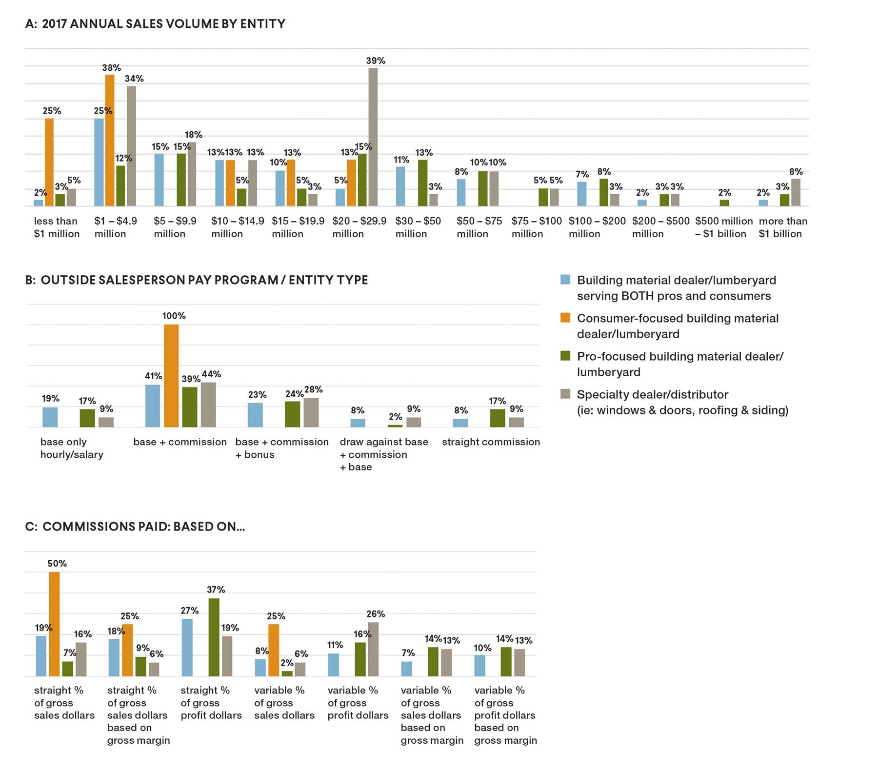Charts Sales