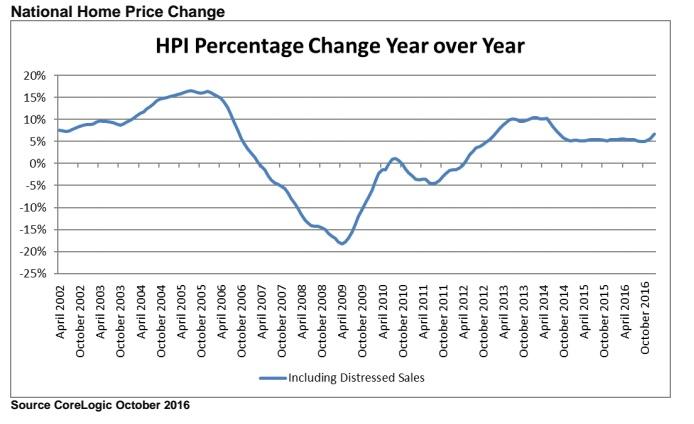 corelogic-housing-price-change
