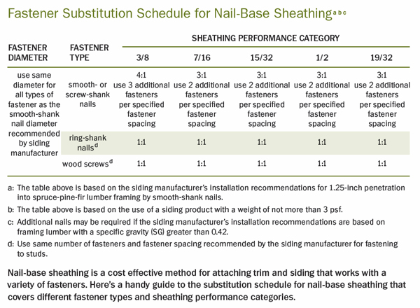 Fastener Substitution Schedule For Nail Base Sheathing