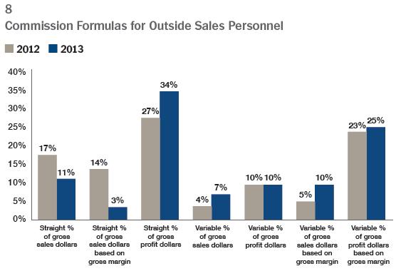 Graph 8 Commission Formulas for Outside Sales Personnel