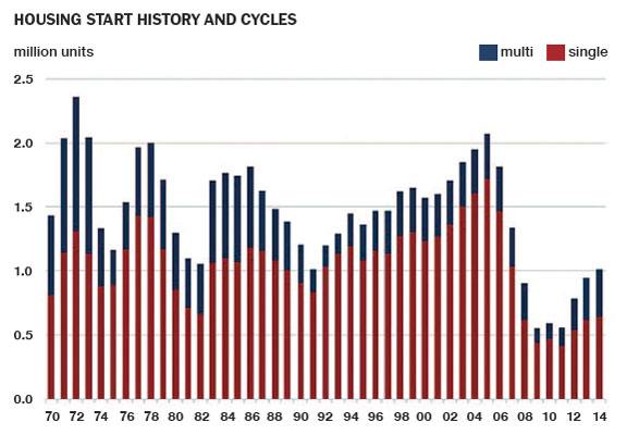 Housing Start History and Cycles
