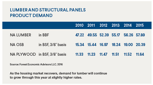 Lumber-and-structural-Panel-Product-Demand---fea-advisors