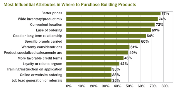 Most-Influential-Attributes-in-where-to-purchase-building-products