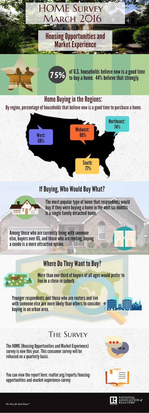 NAR HOME Survey Infographic - March 2016