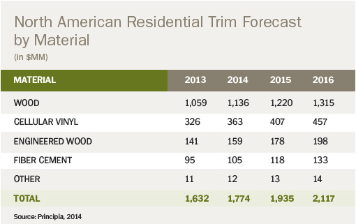 North-American-Residential-Trim-Forecast-By-Material
