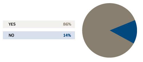 Poll Results:firing-customers (Pie Chart)