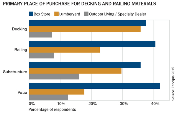 Primary Place of Purchase for Decking and Railing Materials - survey results - Principia 2015