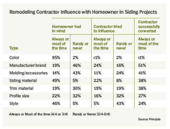 Remodeling-Contractor-Influence-With-Homeowners-In-Siding-Projects