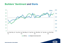 Builders' Sentiment