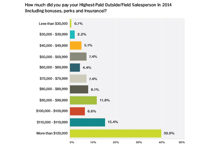 Salary and compensation study