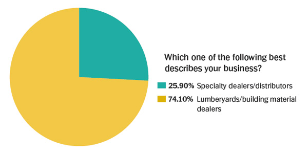 Survey-Result---Which-of-these-best-describes-your-business