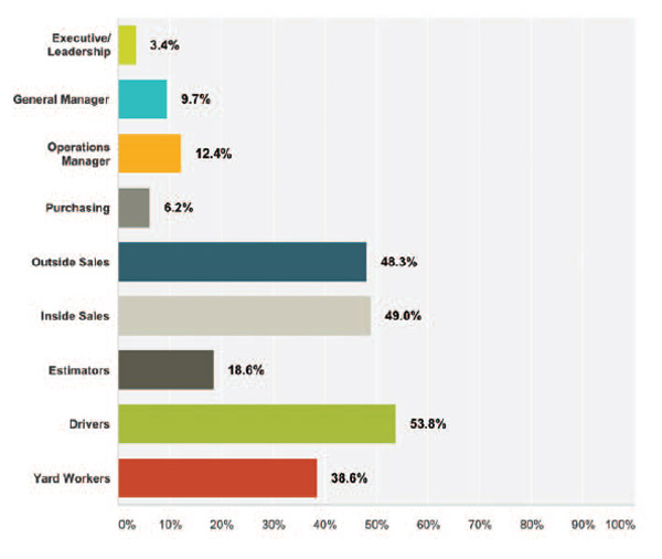 Survey-Results---What-type-of-positions-is-your-company-having-trouble-filling