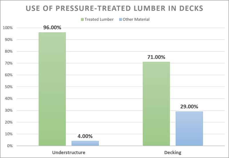 Treated Lumber Graph