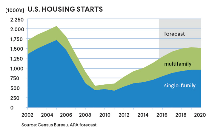 APA's 2015-2020 Market Outlook forecasts an increase in housing starts to 1.5 million units by the end of the decade.