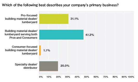 chart - company's primary business