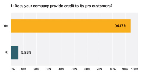 chart-does your company provide credit to its customers-SEP-2015