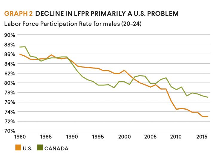 Decline in LFPR U.S. problem