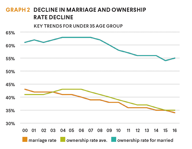 decline in ownership rates graph