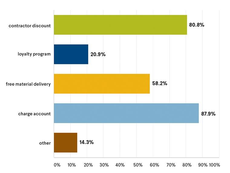 contractor discounts chart
