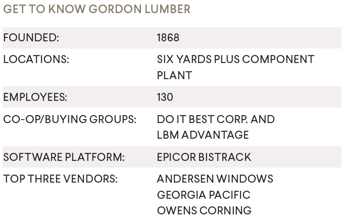 150 Years Strong Gordon Lumber Has Deep Roots In Northwest Ohio