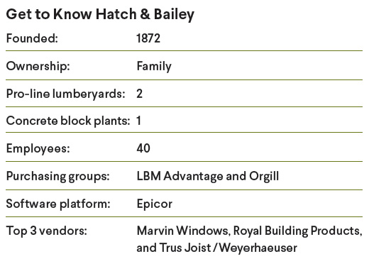 Get to know Hatch & Bailey