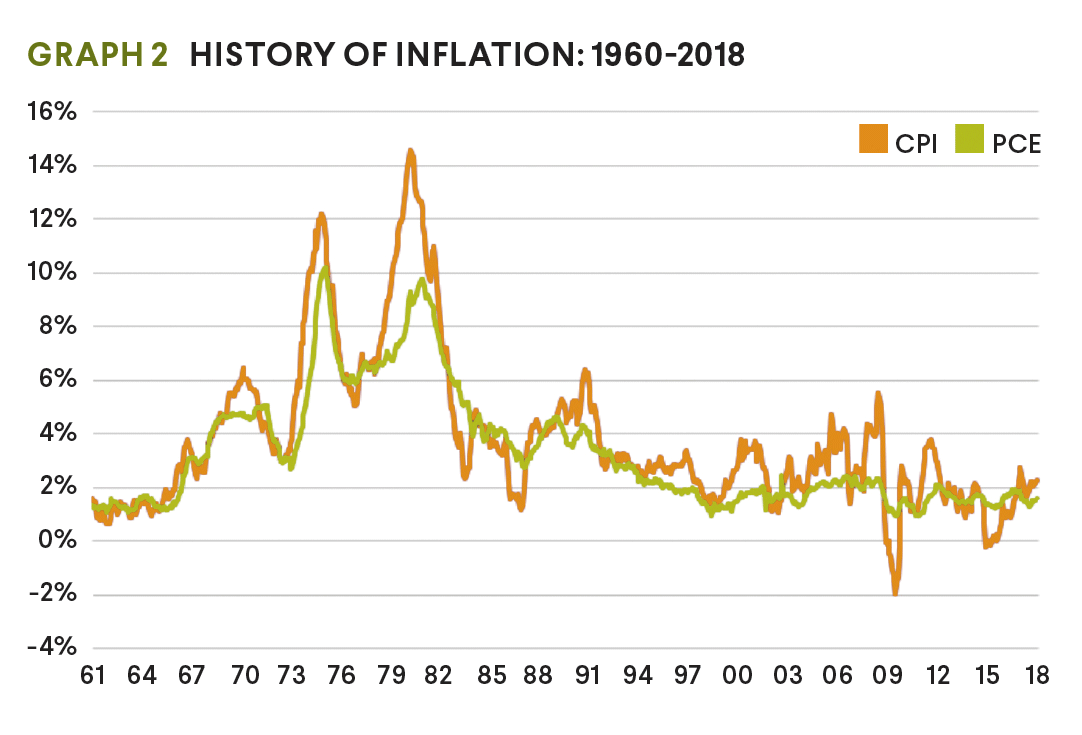 history of inflation graph