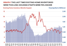 Home Inventories Graph
