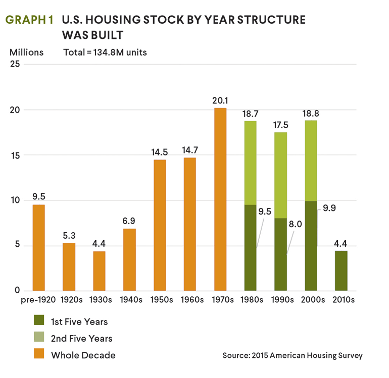 housing stock by year