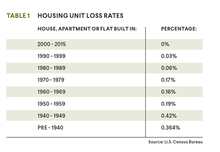 housing unit loss rates