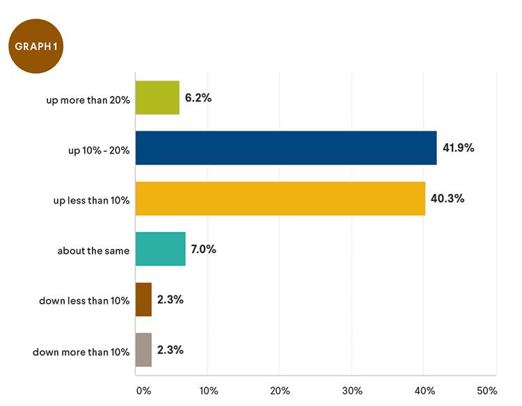 revenues chart 1