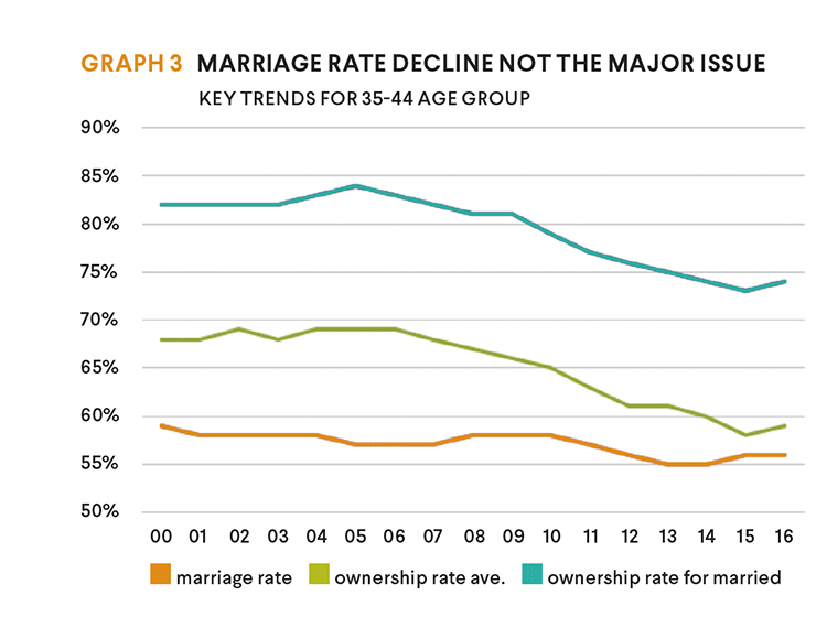 marriage rate not issue graph
