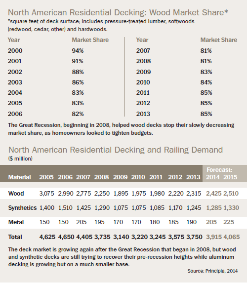 north american residential decking chart