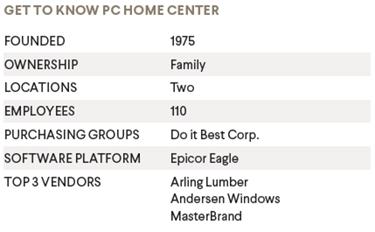 PC Home Center Statistics