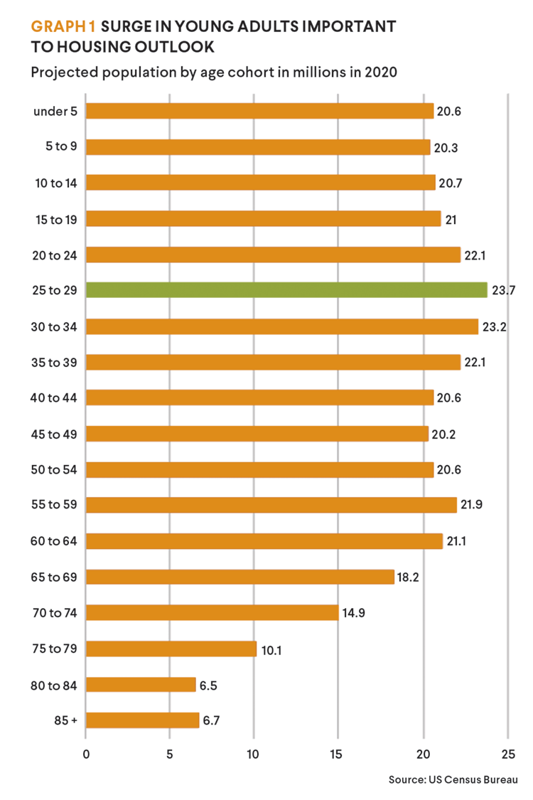 Population by age graph