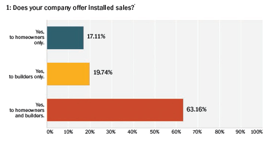 q1-does_your_company_offer_installed_sales
