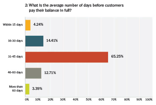 response---average-number-of-days-before-customers-pay-their-balance-in-full---sep-2015