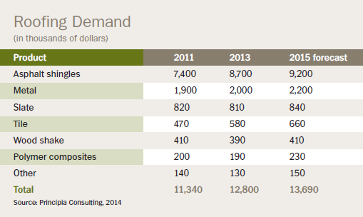 roofing demand chart