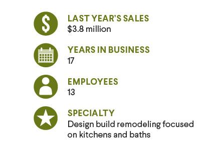 McDonald Remodeling Stats