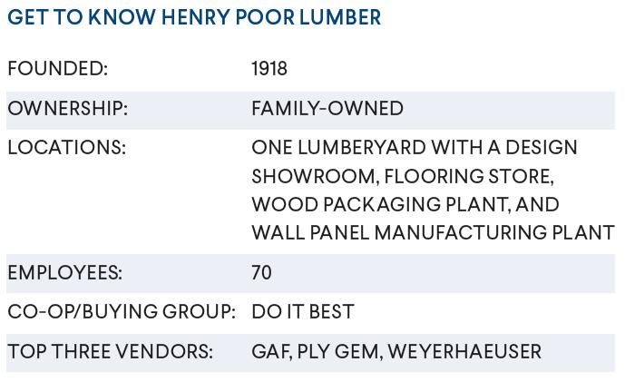 henry poor lumber statistics