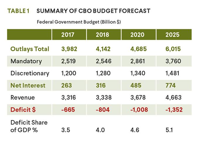cbo budget forecast