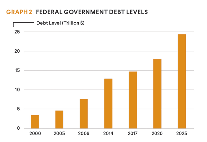 government debt levels